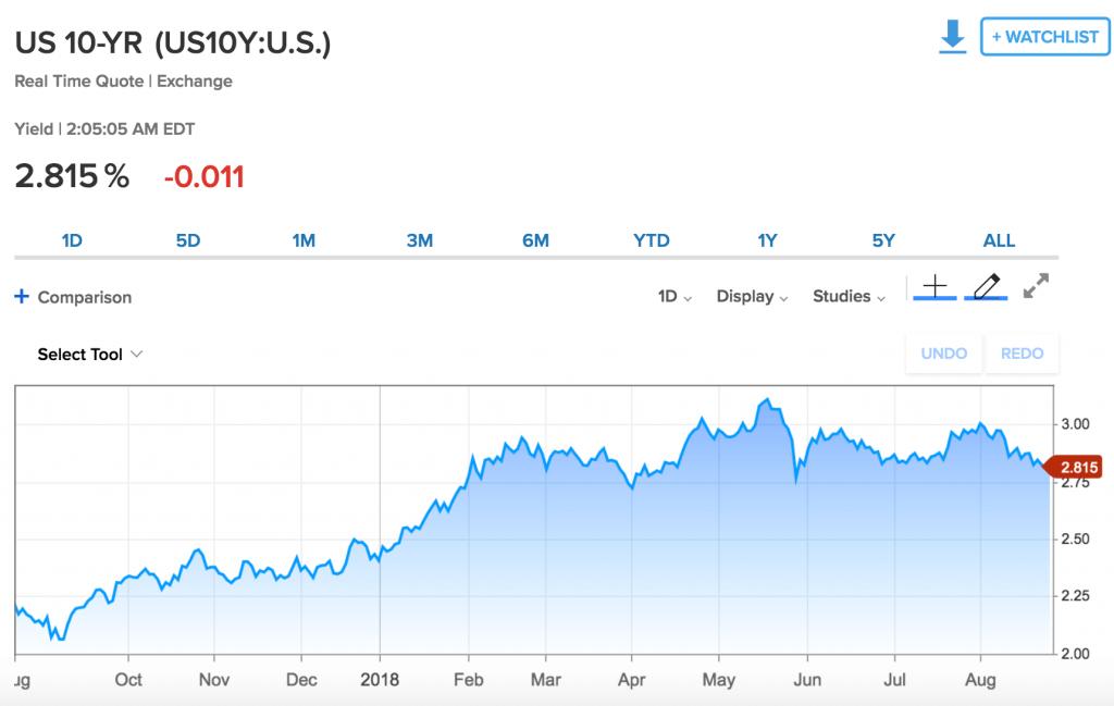 """Fed ขึ้น """"อัตราดอกเบี้ย"""" เกี่ยวอะไรกับตลาดหุ้น"""
