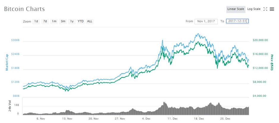 """ไขข้อข้องใจ """"Bitcoin"""" คือสกุลเงินหรือเครื่องมือในการลงทุน ?"""