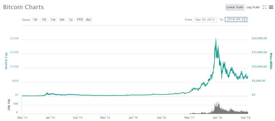 """เจาะลึก อนาคต """"Bitcoin"""" ราคาจะไปต่ออีกหรือไม่ ?"""