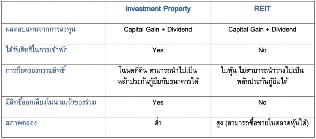"""""""INVESTMENT PROPERTY"""" การลงทุนอสังหาฯรูปแบบใหม่ในไทย"""