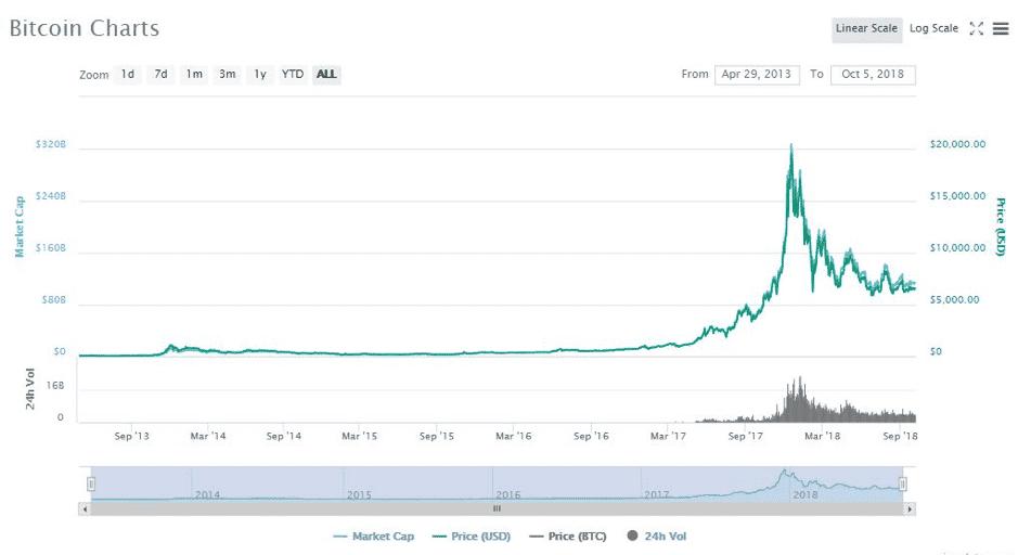 """ถ้าอยากใช้ """"Bitcoin"""" ในชีวิตประจำวัน ต้องทำยังไง ?"""