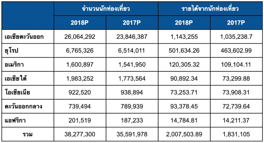 """ถ้าประเทศไทยถูก """"บอยคอตต์"""" รายได้จากการท่องเที่ยวจะลดไปเท่าไหร่ ?"""