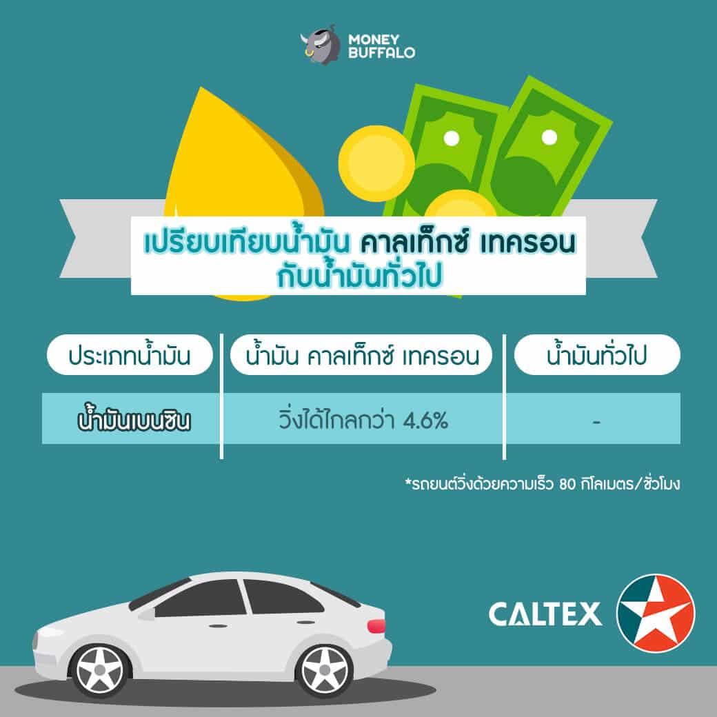 วิธีประหยัดเงินจากการเลือกเติมน้ำมันรถยนต์