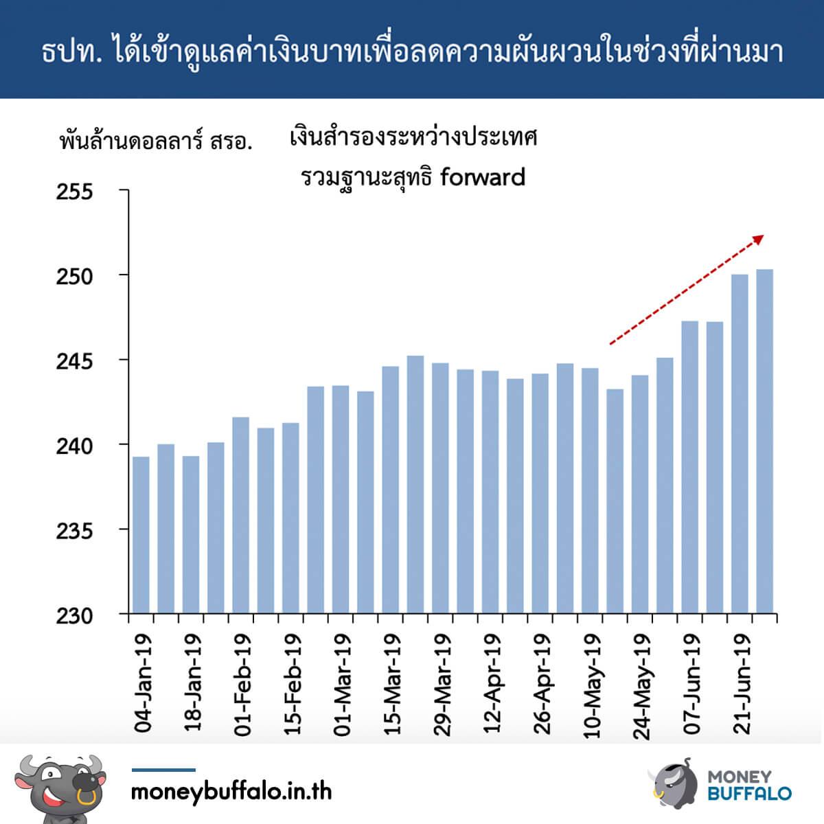 สหรัฐฯจับตามองไทย เพราะแบงก์ชาติแทรกแซงค่าเงิน