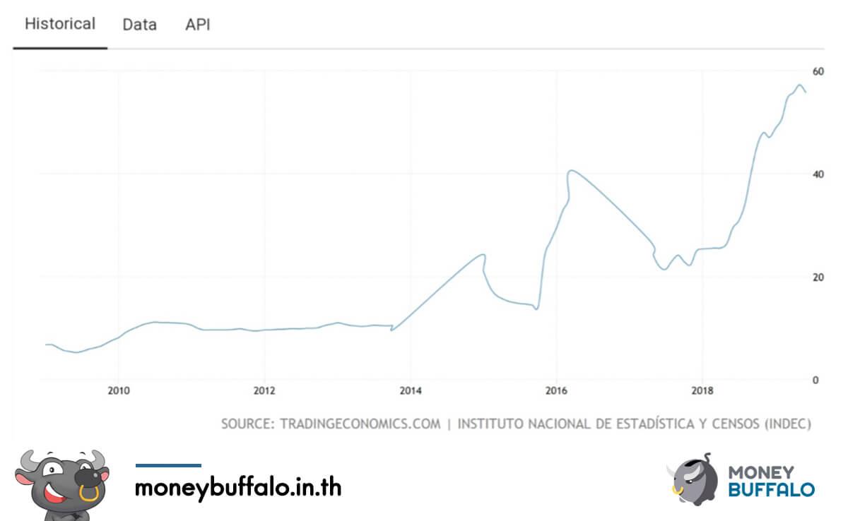 """""""วิกฤตอาร์เจนตินา"""" เงินอ่อนค่า -25% ในวันเดียว"""