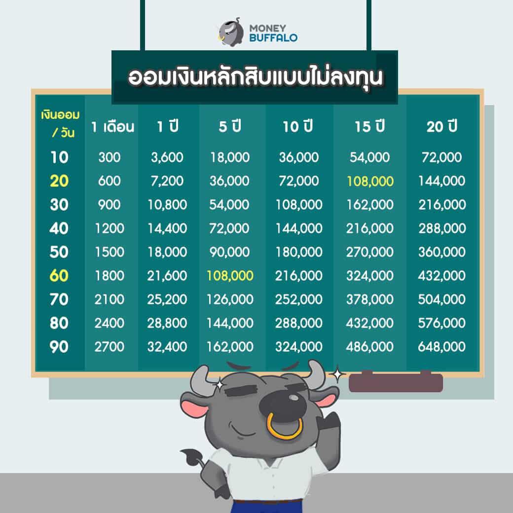 ออมเงินทุกวัน เราจะรวยขึ้นมากขึ้นแค่ไหน ?