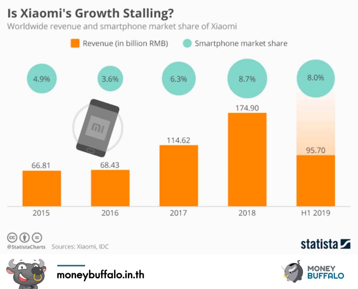 Xiaomi แบรนด์จีนที่มีดีมากกว่าแค่สมาร์ทโฟน