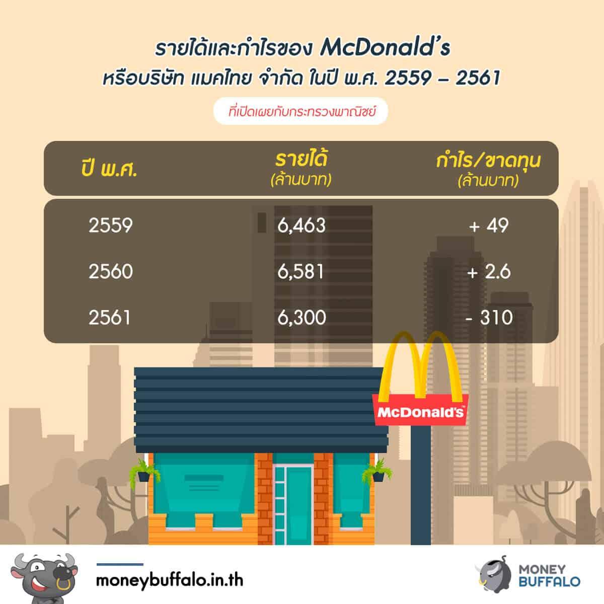 Mcdonald's วิกฤตขาดทุน ทยอยปิดสาขา