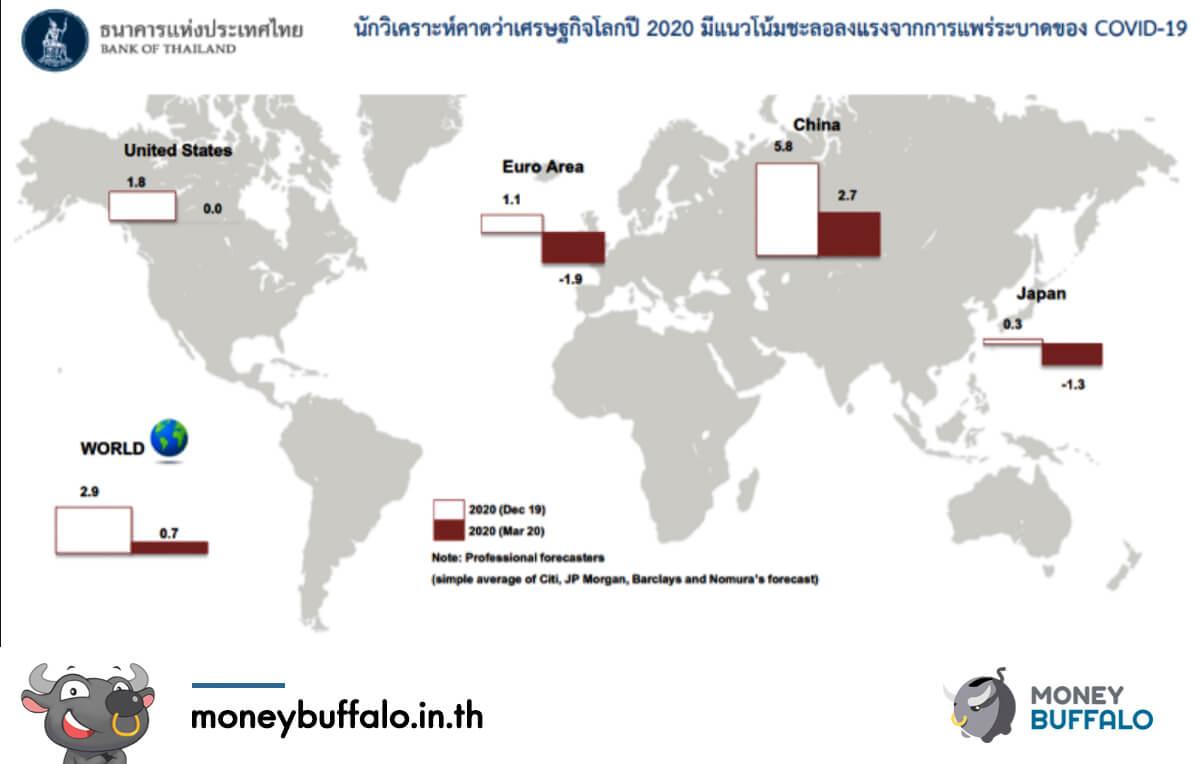 """GDP -5.3% กับ """"เศรษฐกิจ"""" ไทยที่ตกต่ำที่สุดในรอบ 10 ปี"""