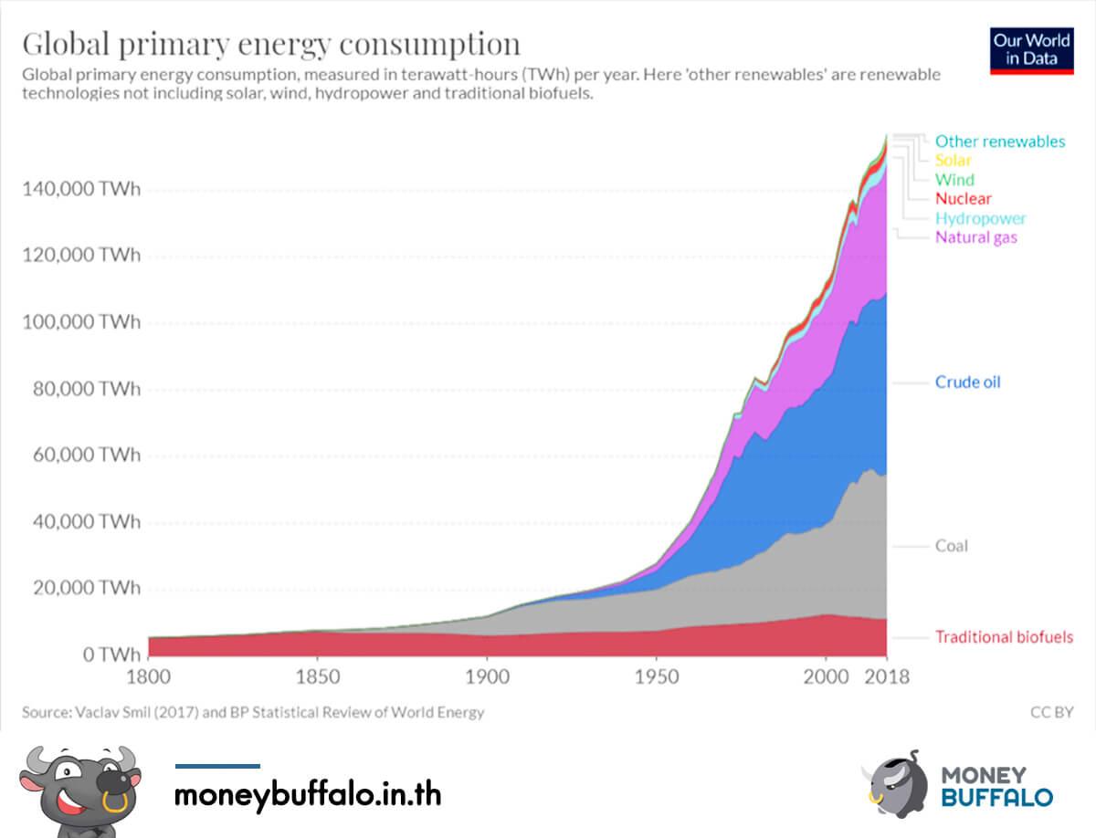 น้ำมันสำคัญต่อเศรษฐกิจโลกอย่างไร ?