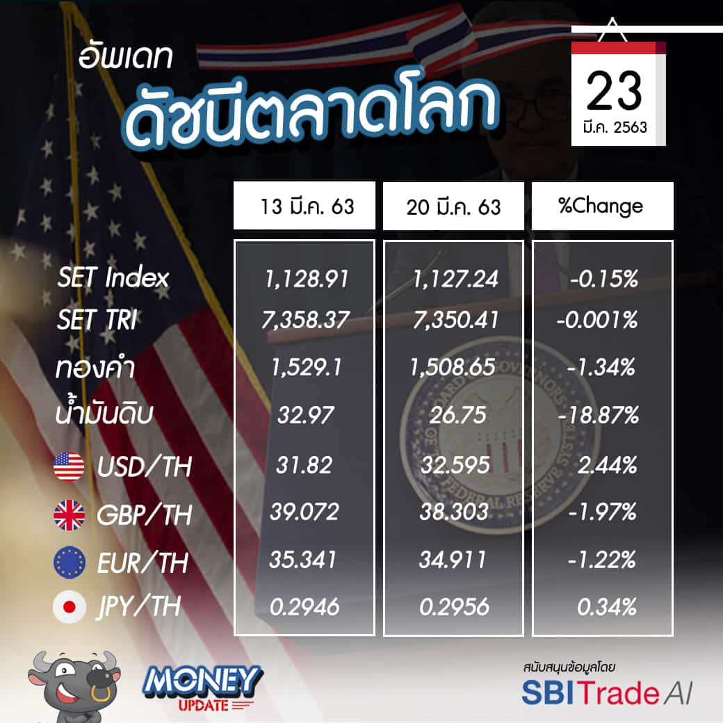 "Money Update EP7 | อัพเดท ""โลกการลงทุน"" ประจำวันที่ 23 มี.ค. 63"