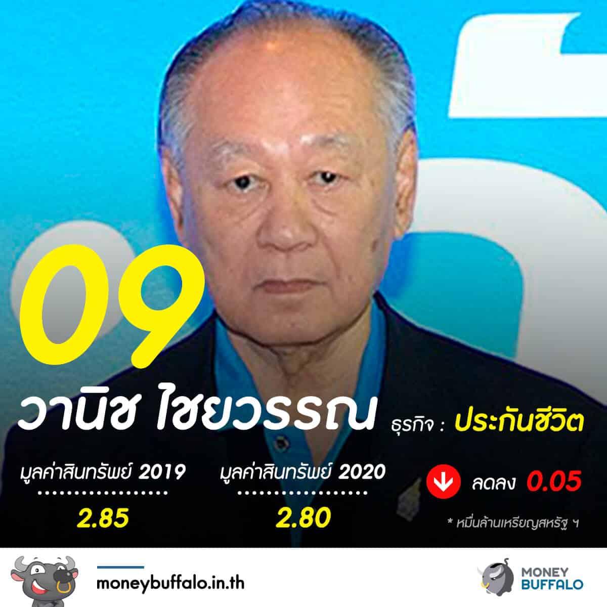 """20 อันดับ """"มหาเศรษฐีในไทย"""" 2020"""