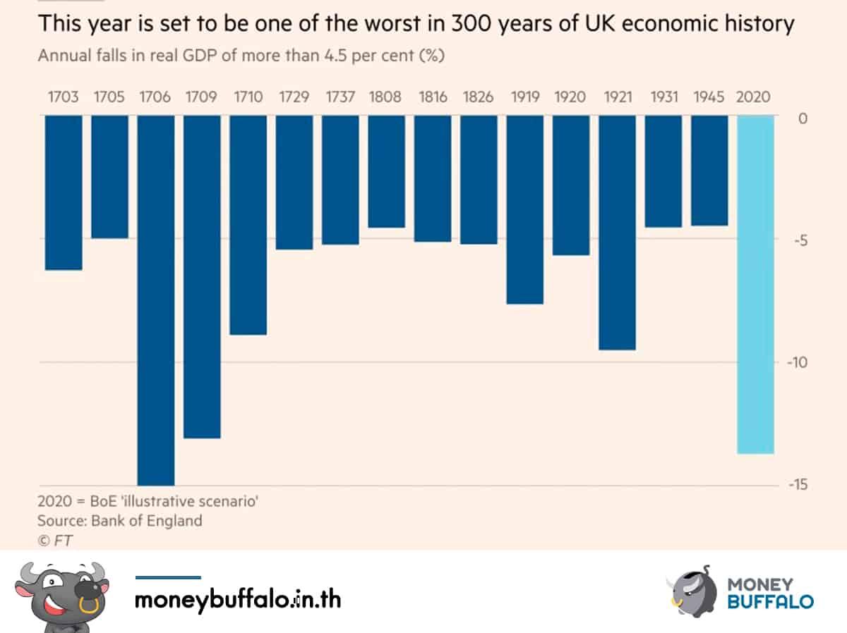 """""""เศรษฐกิจอังกฤษ"""" แย่ที่สุดในรอบ 300 ปี"""