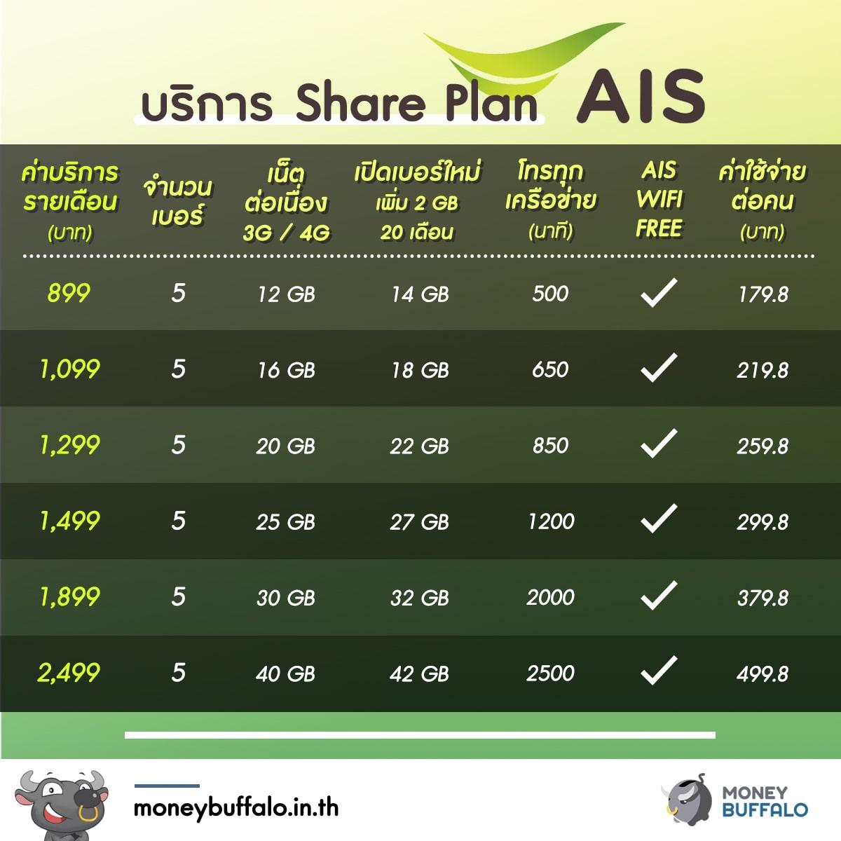 """เปรียบเทียบ """"แพ็กเกจ Share Plan"""" จาก 3 ค่าย ใช้ค่ายไหนคุ้มที่สุด ?"""