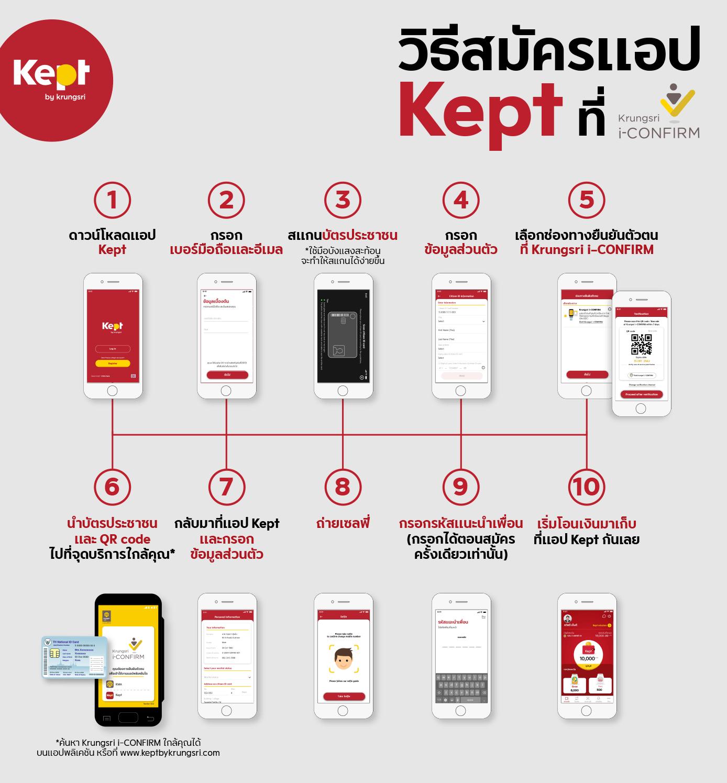 """""""Kept by krungsri"""" แอปเก็บออมเงินน้องใหม่มาแรง สำหรับคนรุ่นใหม่"""