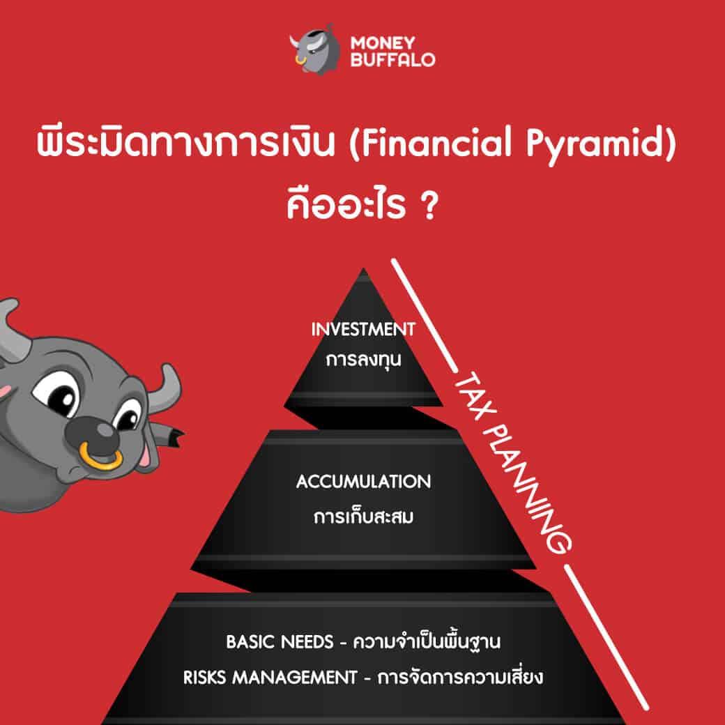 """ทำไม """"พิระมิดทางการเงิน"""" ถึงเป็นหลักวางแผนการเงินระดับสากล"""