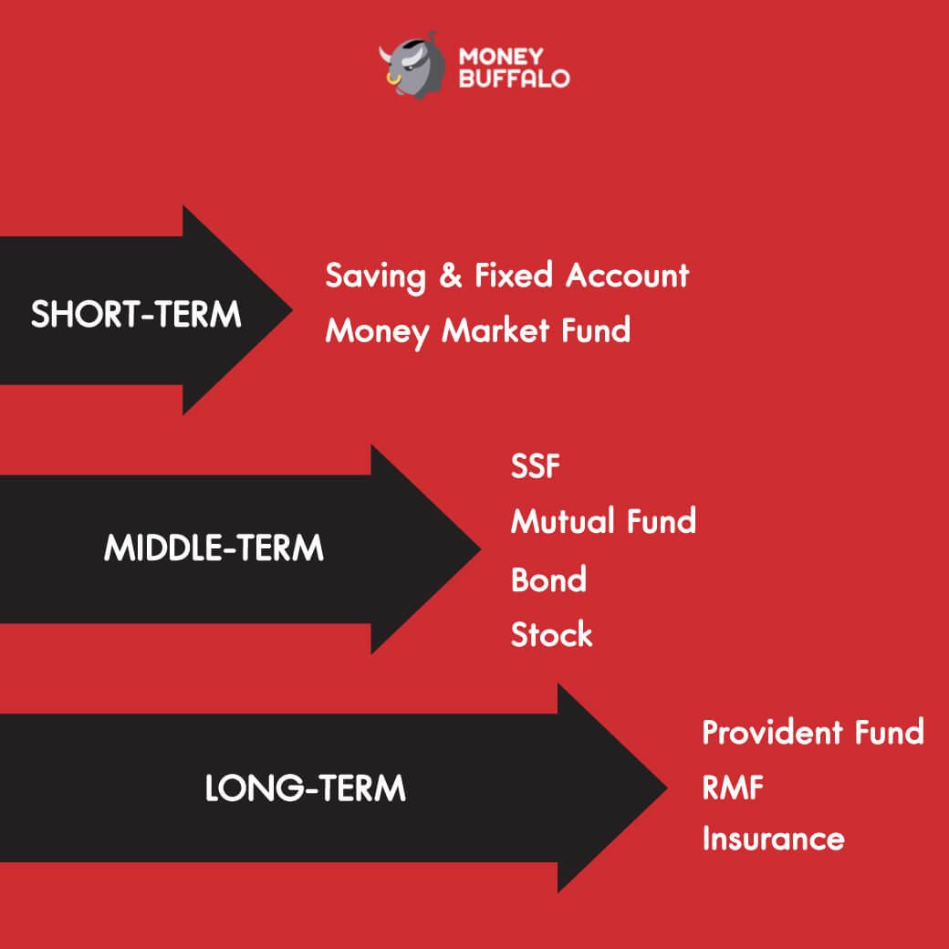 """ทำไม """"พีระมิดทางการเงิน"""" ถึงเป็นหลักวางแผนการเงินระดับสากล"""