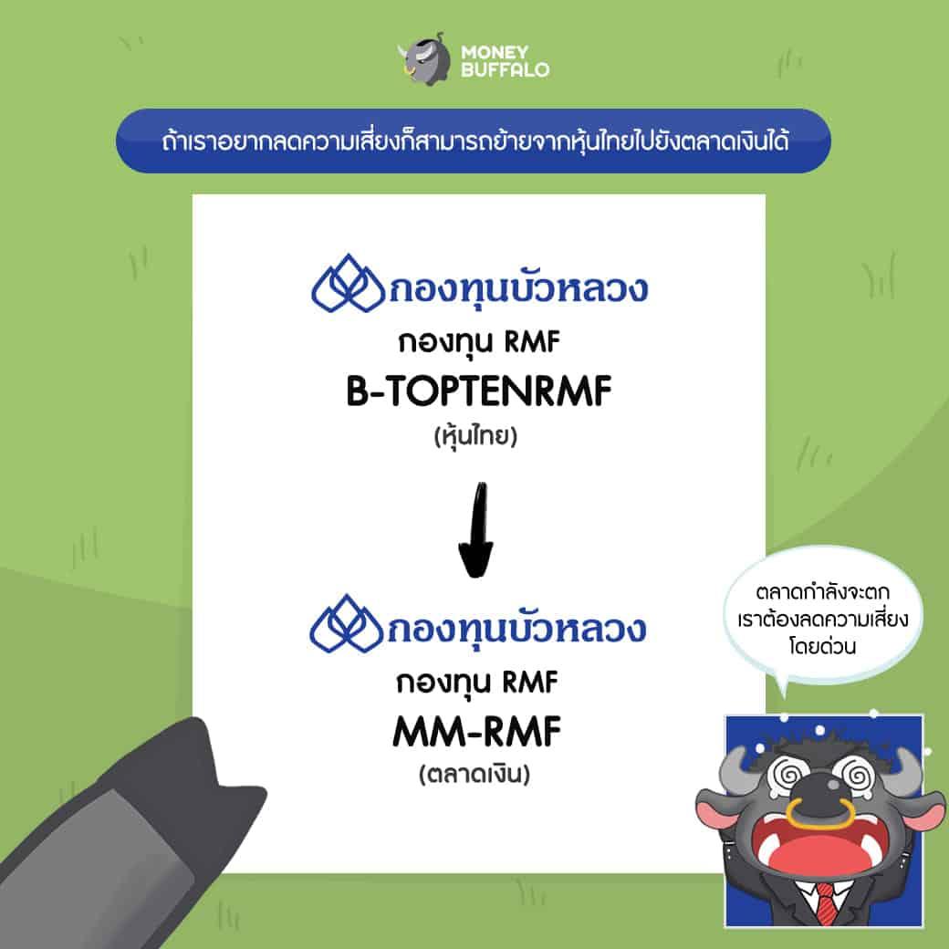 BBLAM กองทุนบัวหลวง RMF เกษียณอายุ