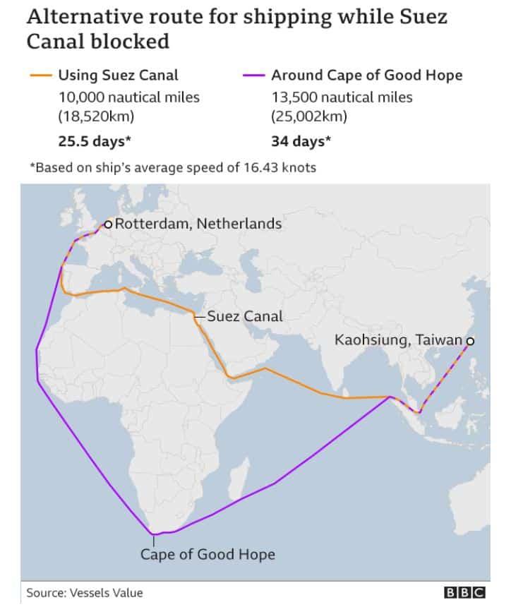 เส้นทางเดินเรือระหว่างประเทศไต้หวันกับประเทศเนเธอร์แลนด์