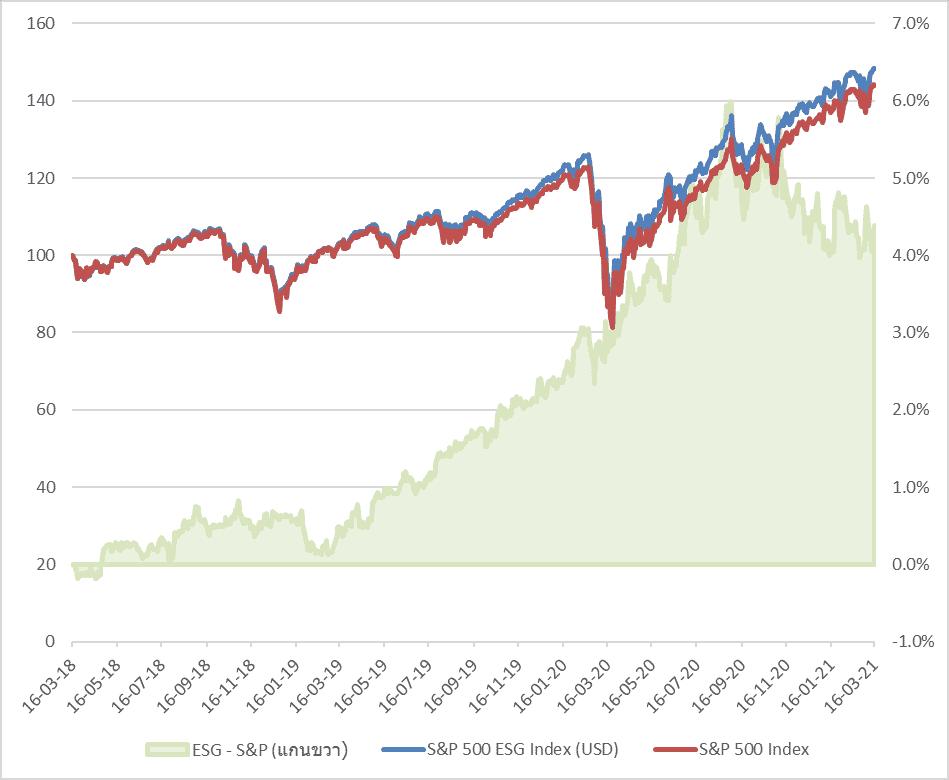 S&P vs ESG