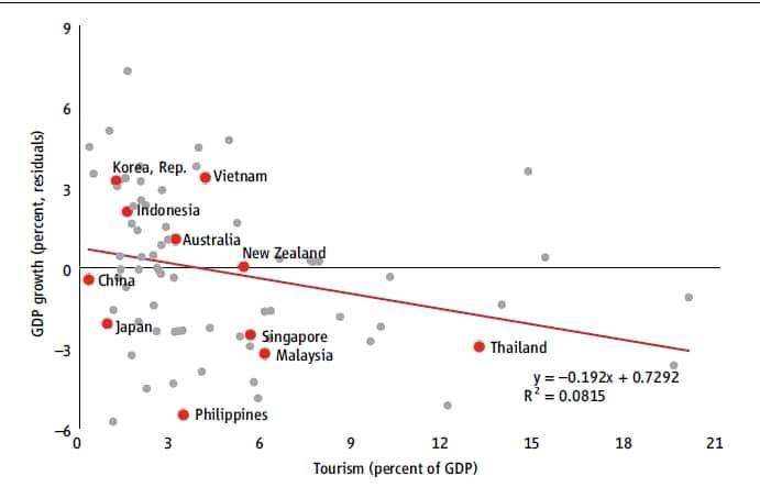ขนาดของภาคการท่องเที่ยวไทย