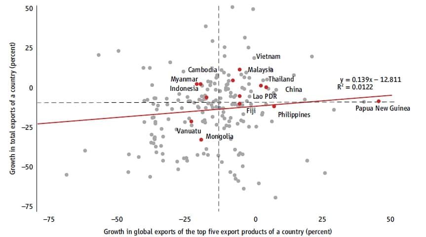 การเติบโตของภาคส่งออกเทียบกับสินค้าส่งออกหลักของประเทศ