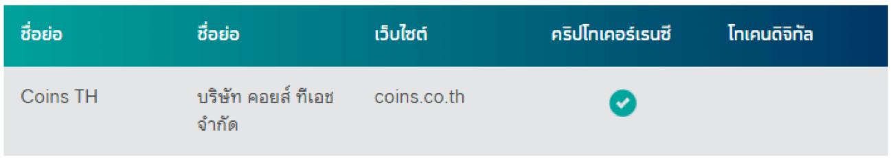 """[สรุปโพสต์เดียวจบ] ทำไม """"ก.ล.ต. ไม่อนุญาต"""" ให้ Binance ทำธุรกิจในไทย ?"""