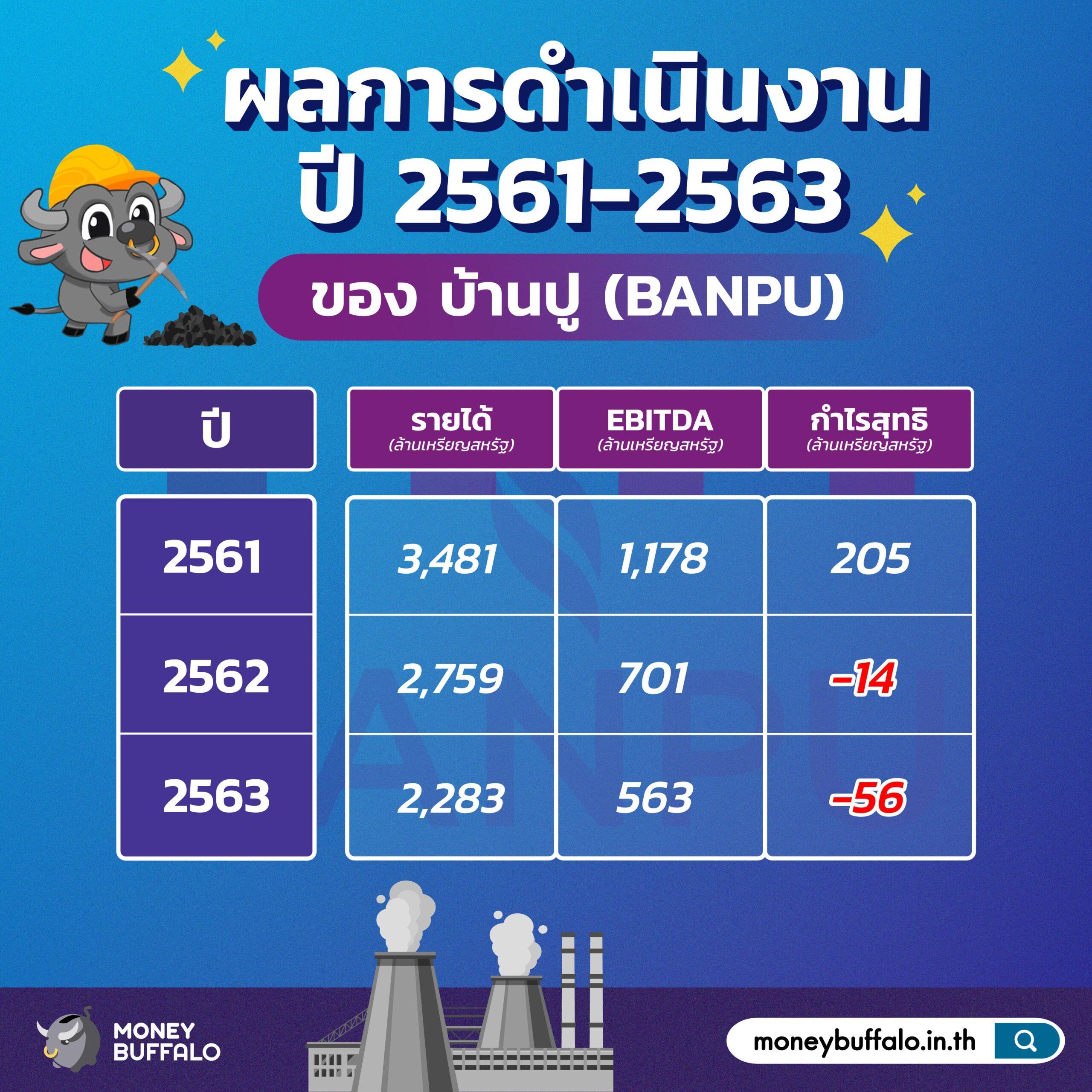 """สรุป """"หุ้น BANPU"""" ผู้ผลิตและจำหน่ายถ่านหินรายใหญ่ที่สุดในไทย"""