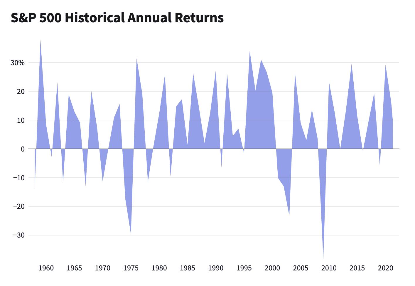 """""""ตลาดหุ้นสหรัฐฯ"""" ทำ All Time High ยังเข้าลงทุนเพิ่มได้หรือไม่ ?"""