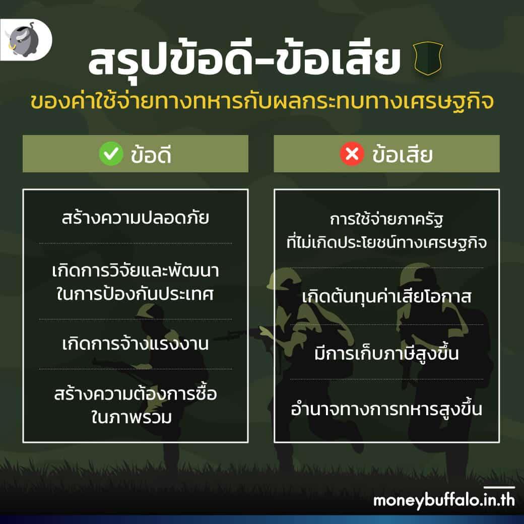 """ทำไม """"ค่าใช้จ่ายทางทหาร"""" ทำให้เศรษฐกิจไทยไม่โต ?"""