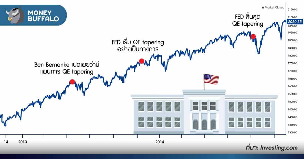 """ตลาดหุ้นจะพังหรือไม่ ? ถ้าธนาคารกลางสหรัฐฯ """"Fed หยุดอัดฉีดเงิน"""" (QE)"""