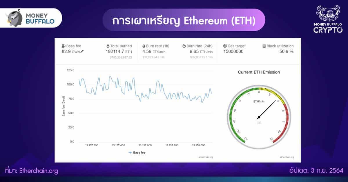 ทำไมราคา Ethereum พุ่งขึ้น 50% ใน 1 เดือน ?