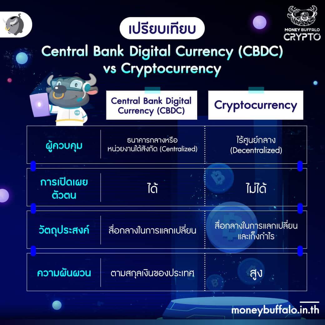 """Digital Baht"" คืออะไร ทำไมนักลงทุนต้องสนใจ ?"