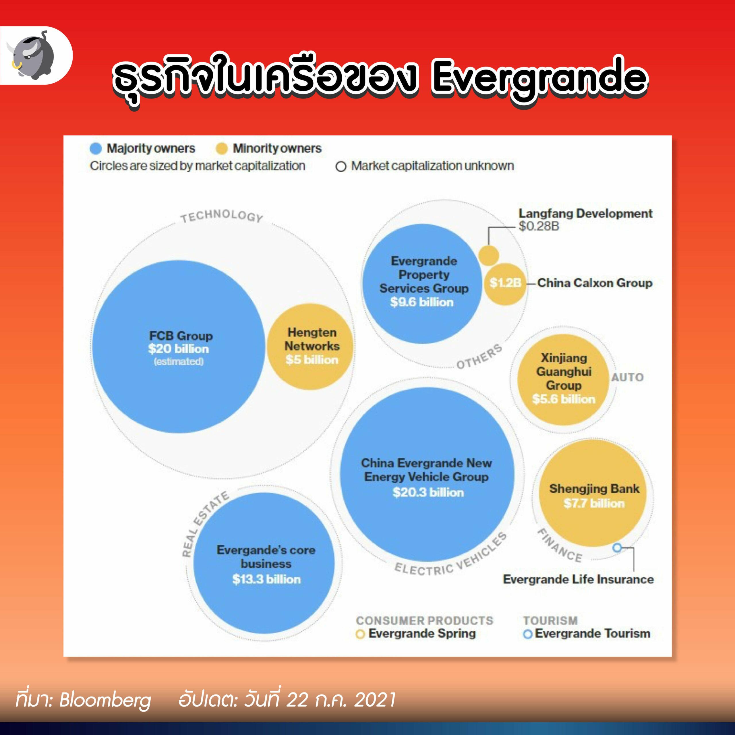 Evergrande บริษัทอสังหาฯ อันดับ 2 ของจีนกำลังล่มสลาย