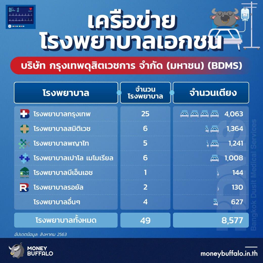 """สรุป """"หุ้น BDMS"""" เครือ ร.พ. เอกชนที่ใหญ่ที่สุดในไทย"""