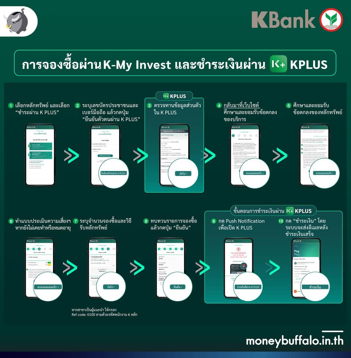 จองซื้อหุ้นกู้ออนไลน์ CPFTH ผ่าน เว็ปไวต์ K-My Invest ของธนาคารกสิกรไทย ลงทุนง่ายและสะดวกที่สุด